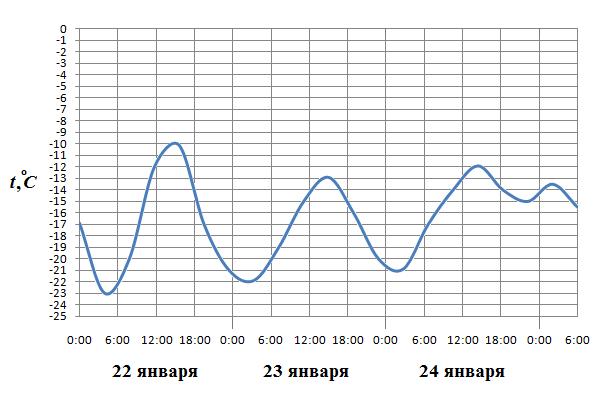 На рисунке показано изменение температуры воздуха на протяжении трех суток. По горизонтали указывается дата и время суток, по вертикали — значение температуры в градусах Цельсия.
