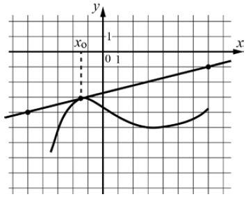 На рисунке изображены график функции ... и касательная к нему в точке с абсциссой .... Найдите значение производной функции ... в точке ....