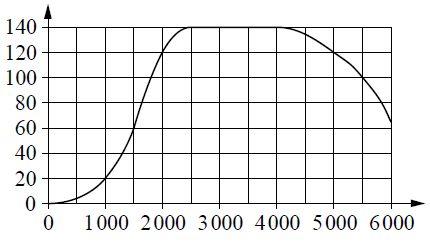 На графике изображена зависимость крутящего момента двигателя от числа его оборотов в минуту. На горизонтальной оси отмечено число оборотов в минуту, на вертикальной оси — крутящий момент в Н...м. Определите по графику, на сколько увеличился крутящий момент, если двигатель увеличил число оборотов с ... до .... Ответ дайте в Н...м.