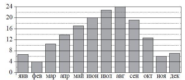 На диаграмме показана среднемесячная температура воздуха в Сочи за каждый месяц ... года. По горизонтали указываются месяцы, по вертикали — температура в градусах Цельсия. Определите по приведённой диаграмме наименьшую среднемесячную температуру во второй половине ... года.