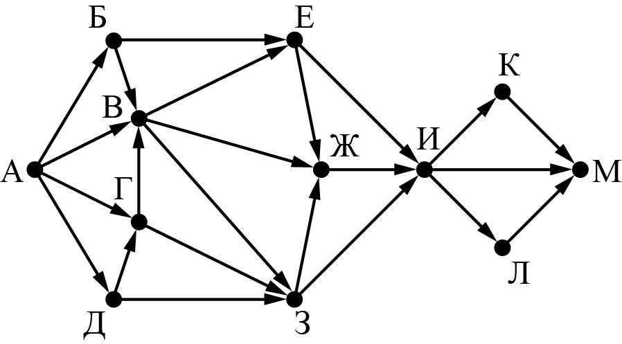 На рисунке представлена схема дорог, связывающих города А, Б, В, Г, Д, Е, Ж, З, И, К, Л, М. По каждой дороге можно двигаться только в одном направлении, указанном стрелкой.