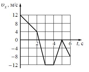 На рисунке показан график зависимости от времени для проекции ... скорости тела.