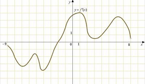 На рисунке изображен график производной функции ..., определенной на интервале .... Найдите количество точек, в которых касательная к графику функции ... параллельна прямой ... или совпадает с ней.
