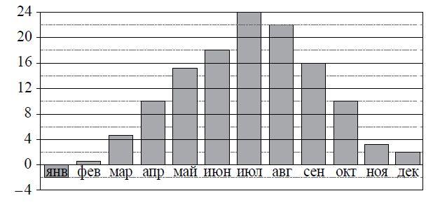 На диаграмме показана среднемесячная температура воздуха в Симферополе за каждый месяц ... года. По горизонтали указываются месяцы, по вертикали — температура в градусах Цельсия.