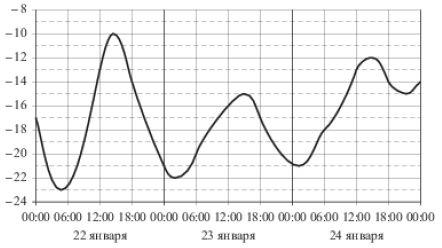 На рисунке показано изменение температуры воздуха на протяжении трёх суток. По горизонтали указывается дата и время, по вертикали — значение температуры в градусах Цельсия. Определите по рисунку наибольшую температуру воздуха ... января. Ответ дайте в градусах Цельсия.