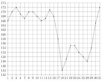 На рисунке жирными точками показана цена палладия, установленная Центробанком РФ во все рабочие дни в марте ... года. По горизонтали указываются числа месяца, по вертикали — цена палладия в рублях за грамм. Для наглядности жирные точки на рисунке соединены линией.