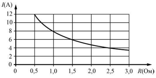 На рисунке показана зависимость силы тока от величины сопротивления. На оси абсцисс откладывается сопротивление (в омах), на оси ординат — сила тока в амперах.