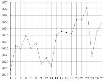 На рисунке жирными точками показана цена платины, установленная Центробанком РФ во все рабочие дни с ... по ... октября ... года. По горизонтали указываются числа месяца, по вертикали — цена платины в рублях за грамм. Для наглядности жирные точки на рисунке соединены линией.
