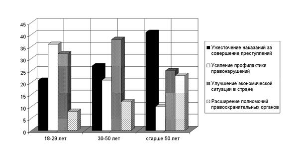 Среди разных возрастных категорий населения страны ... был проведён социологический опрос на тему: «Что, на Ваш взгляд, в первую очередь может способствовать снижению уровня преступности в стране?» В каждой возрастной группе было опрошено равное число респондентов. Результаты опроса отражены на диаграмме.