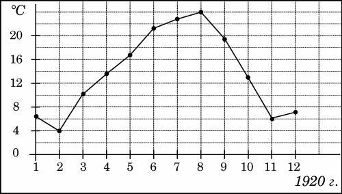 На рисунке жирными точками показана среднемесячная температура воздуха в Сочи за каждый месяц ... года. По горизонтали указываются месяцы, по вертикали — температура в градусах Цельсия. Для наглядности жирные точки соединены линией. Определите по рисунку, какой была наибольшая среднемесячная температура в Сочи в ... году. Ответ дайте в градусах Цельсия.