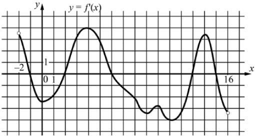 На рисунке изображён график  ... — производной функции ..., определённой на интервале ....