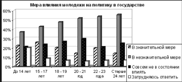 В ходе социологического опроса граждан страны ... в возрасте ... лет, проведённого в ... г., респондентам предлагалось ответить на следующий вопрос: «Влияет ли молодёжь на государственную политику?» Полученные результаты (в ... от числа опрошенных) представлены в виде диаграммы.