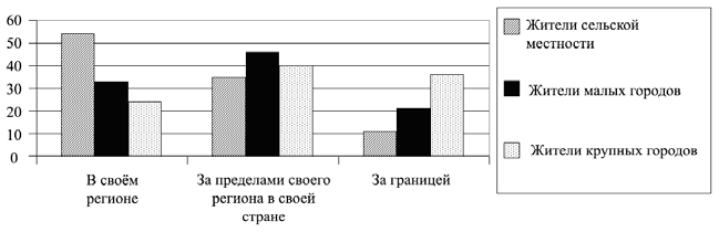 В стране ... был проведён опрос среди жителей различных типов населённых пунктов о предпочтительных местах проведения отпуска. Его результаты отражены на диаграмме.
