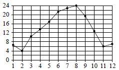 На рисунке точками показана средняя температура воздуха в Сочи за каждый месяц ... г. По горизонтали указаны номера месяцев, по вертикали — температура в градусах Цельсия. Для наглядности точки соединены линией.