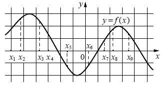 На рисунке изображён график дифференцируемой функции .... На оси абсцисс отмечены девять точек: ....