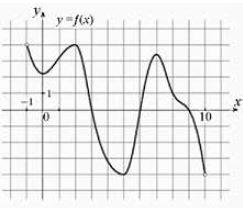 На рисунке изображён график функции ..., определённой на интервале .... Найдите количество точек, в которых производная функции ... равна 0.