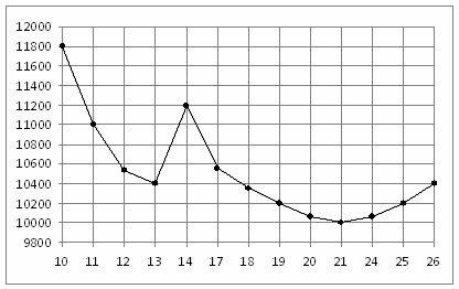 На рисунке жирными точками показана цена никеля на момент закрытия биржевых торгов во все рабочие дни с ... по ... ноября ... года. По горизонтали указываются числа месяца, по вертикали — цена тонны никеля в долларах США. Для наглядности жирные точки на рисунке соединены линией. Определите по рисунку наибольшую цену никеля на момент закрытия торгов в указанный период (в долларах США за тонну).