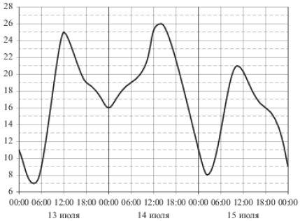 На рисунке показано изменение температуры воздуха на протяжении трёх суток. По горизонтали указывается дата и время, по вертикали — значение температуры в градусах Цельсия. Определите по рисунку наибольшую температуру воздуха ... июля. Ответ дайте в градусах Цельсия.