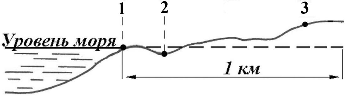В пунктах, обозначенных на рисунке цифрами, одновременно проводятся измерения атмосферного давления. Расположите эти пункты в порядке повышения в них атмосферного давления (от наиболее низкого к наиболее высокому).